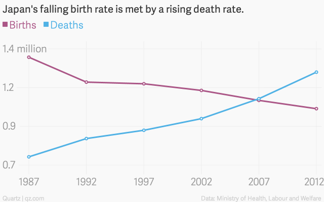 japan-s-falling-birth-rate-is-met-by-a-rising-death-rate-births-deaths_chartbuilder