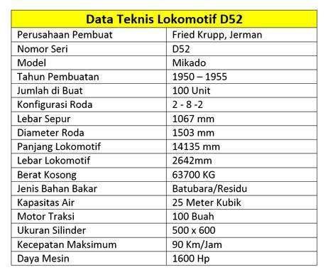 data-teknis-lokomotif-uap-D52099