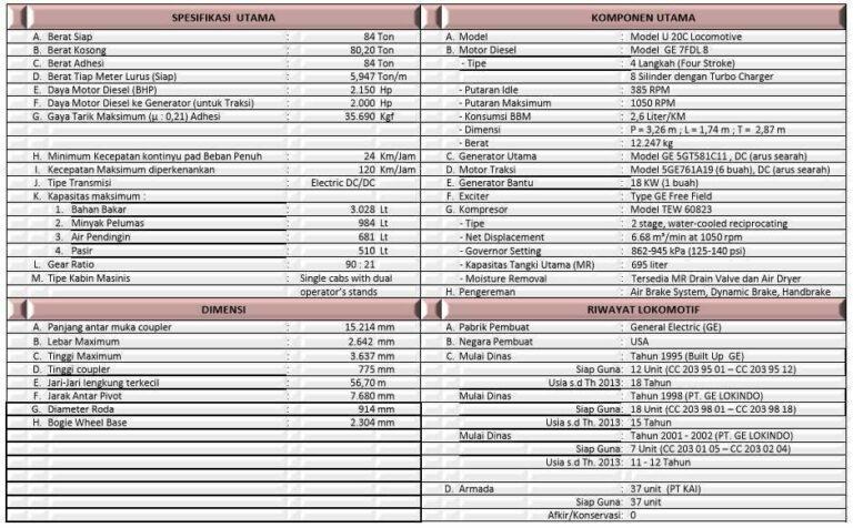 Spesifikasi singkat CC 203 | (KAI)