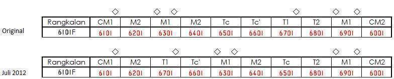Formasi rangkaian 6101F yang asli (atas) dan setelah diubah (bawah)