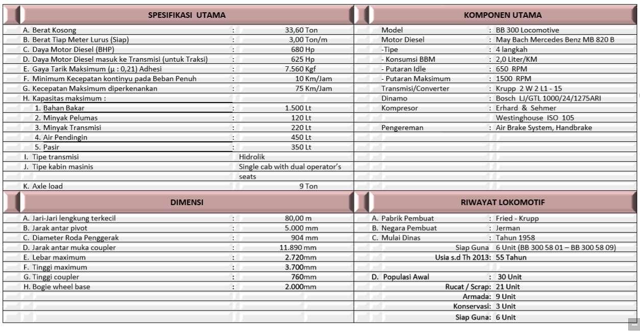 Spesifikasi Teknis BB 300 | (KAI)