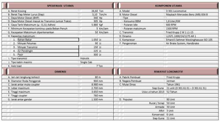 Spesifikasi teknis D301 |(KAI)