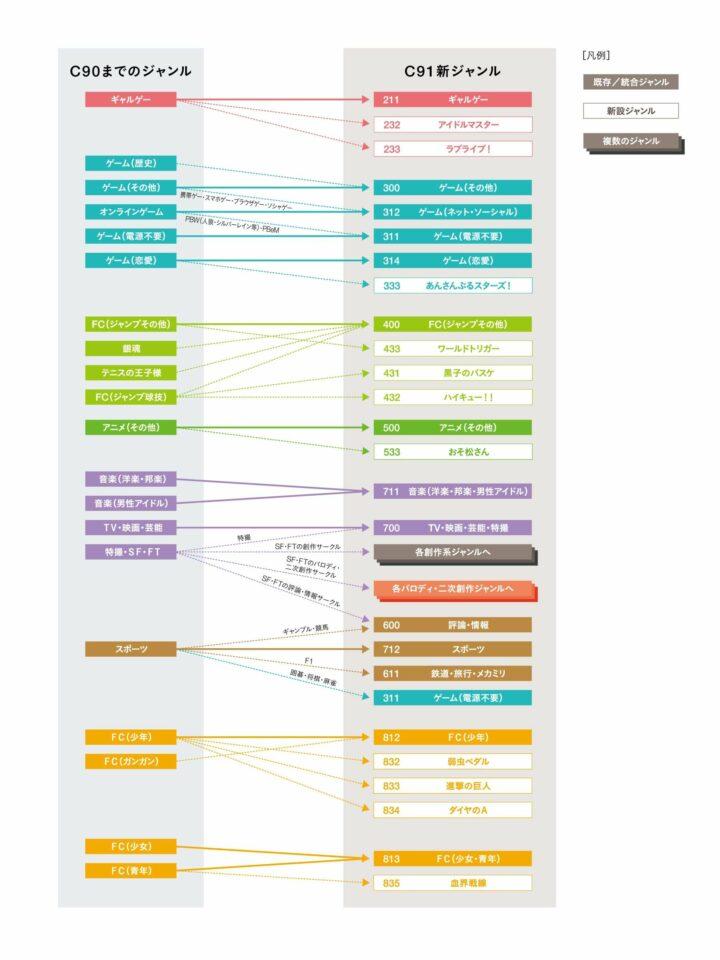 Diagram pembagian lokasi kategori stand lingkar kreatif untuk perhelatan Comiket ke-91