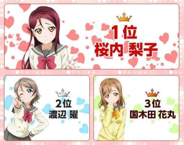 Karakter Love Live! Sunshine!! yang berada di peringkat tiga teratas jajak pendapat yang digelar oleh 7-Eleven Jepang
