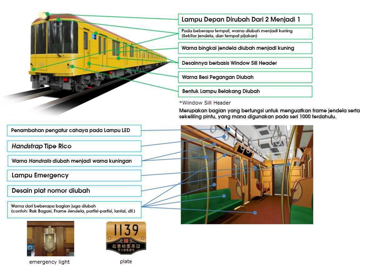 Perbedaan antara KRL seri 1000 (1139F & 1140F) dengan seri 1000 sebelumnya | Sumber: Tokyo Metro dengan perubahan.