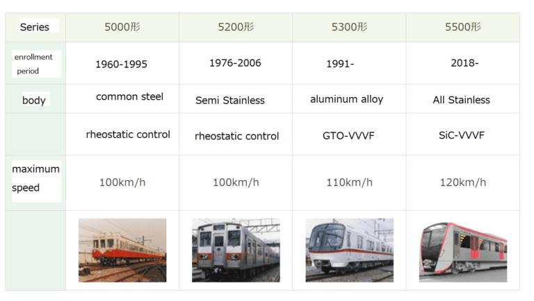 Spesifikasi KRL yang beroperasi di jalur Asakusa